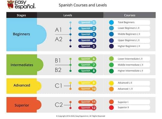 Spanish Courses & Levels - Easy Español
